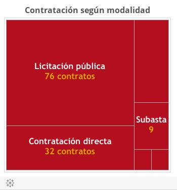ContratosBolívar2016_6