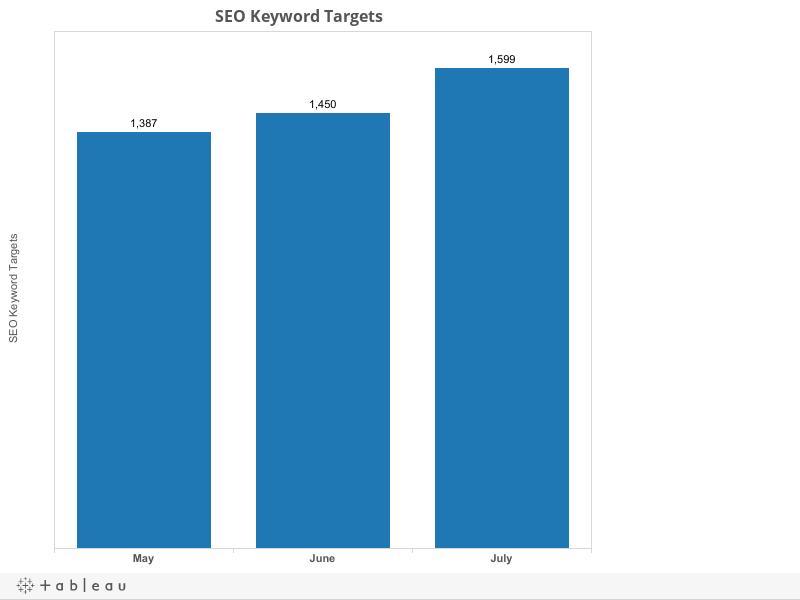 SEO Keyword Targets