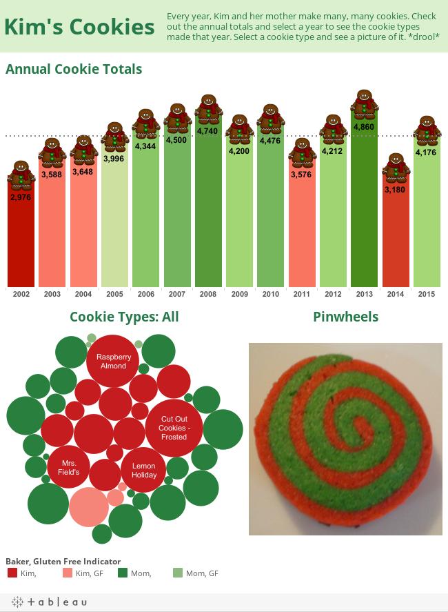 Kim's Cookies