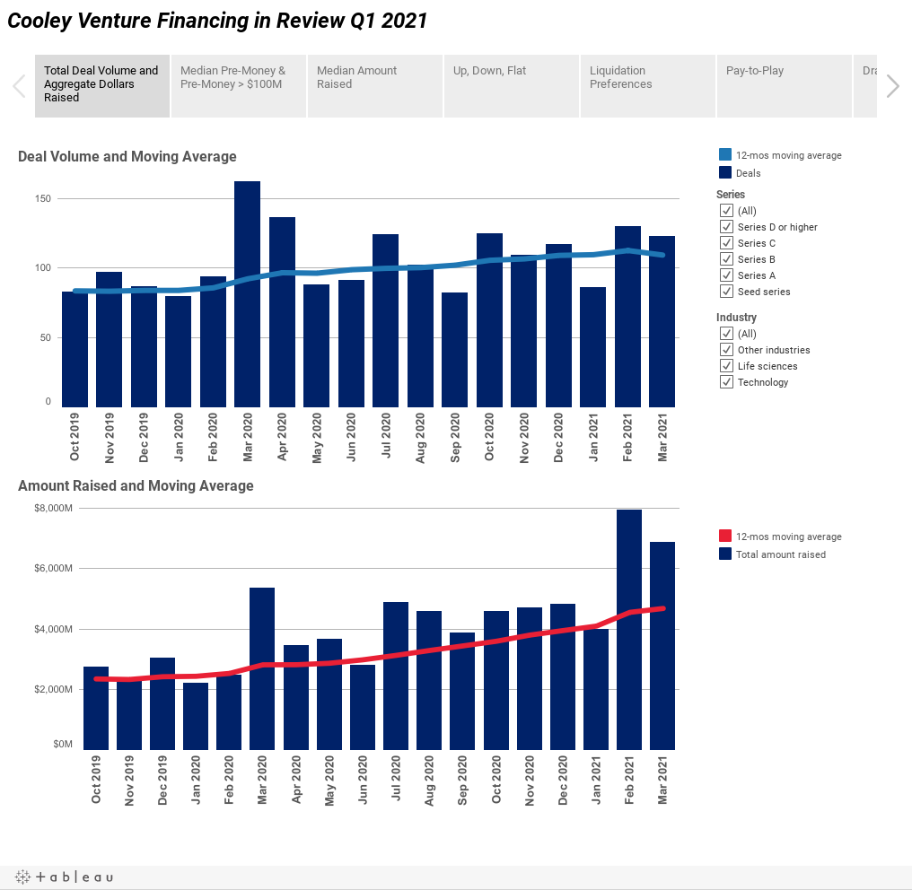 Cooley Venture Financing in Review Q1 2021