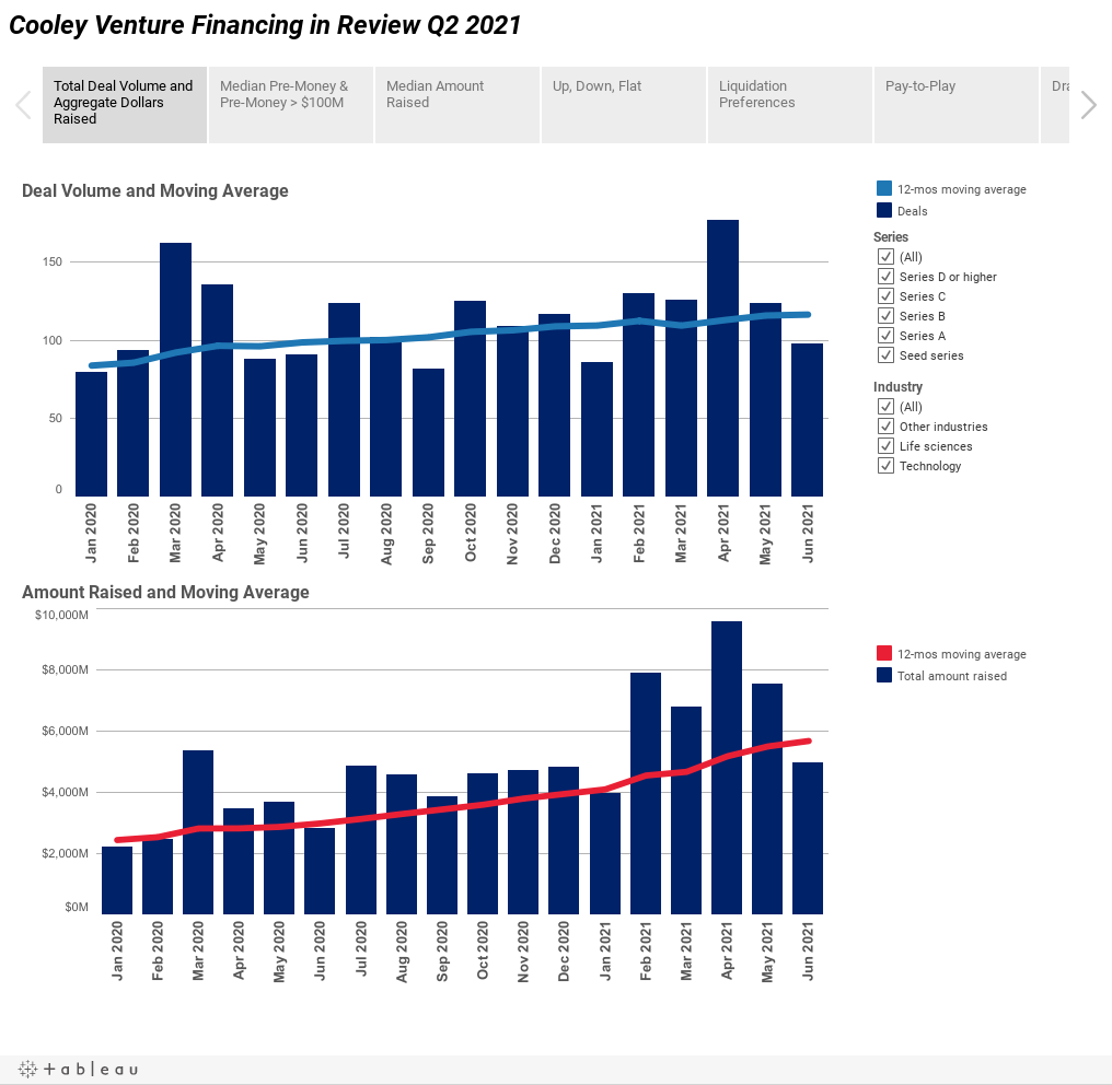 Cooley Venture Financing in Review Q2 2021