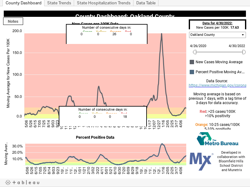 Coronavirus County Dashboard