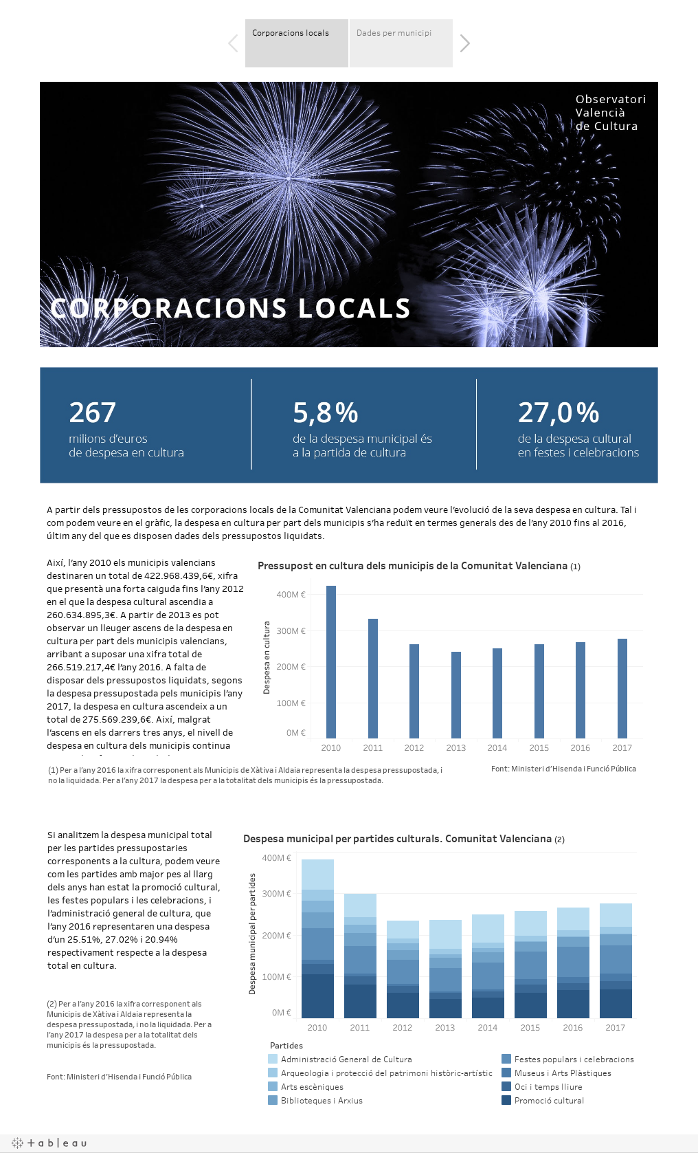 Corporacions locals