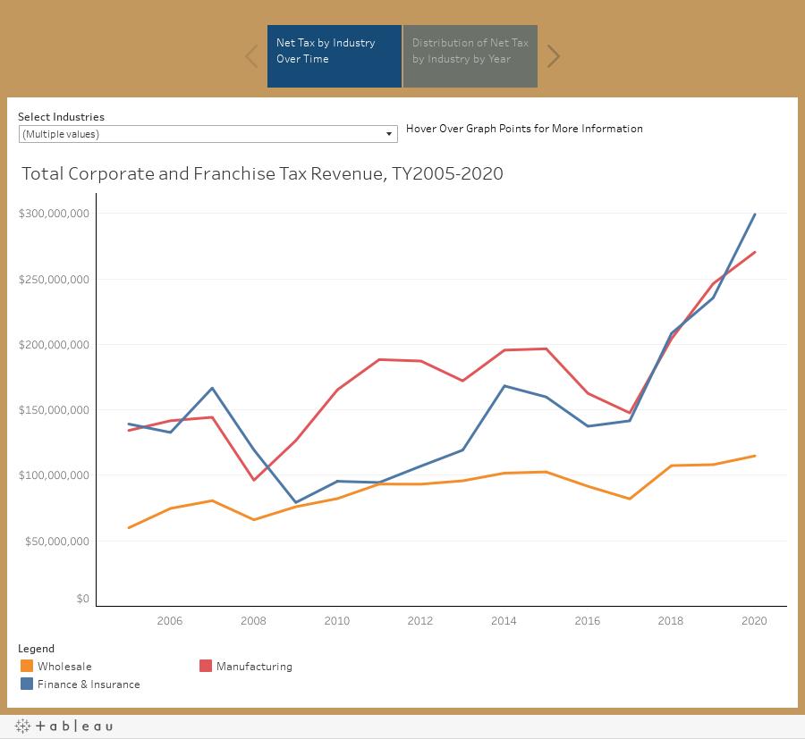 Corporate Tax Statistics