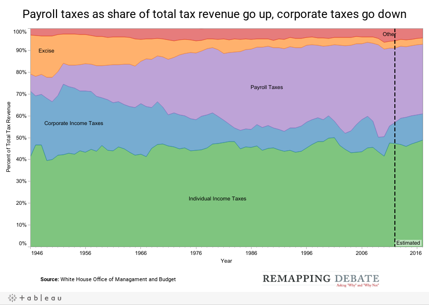 Payroll taxes as share of total tax revenue go up, corporate taxes go down