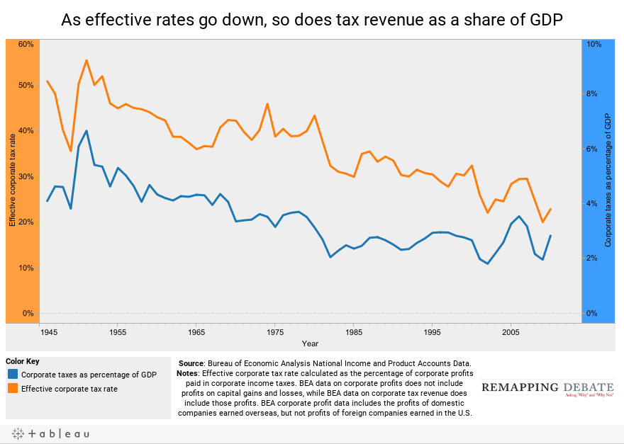 As effective rates go down, so does tax revenue as a share of GDP
