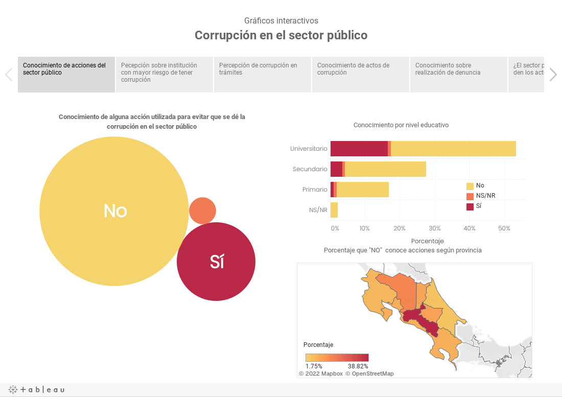 Gráficos interactivosCorrupción en el sector público