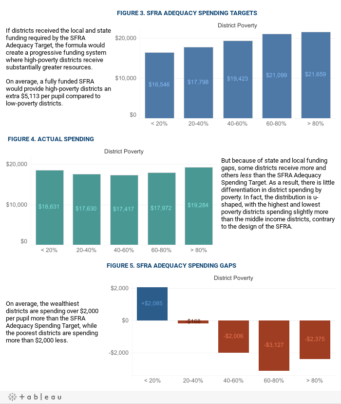Spending Gaps