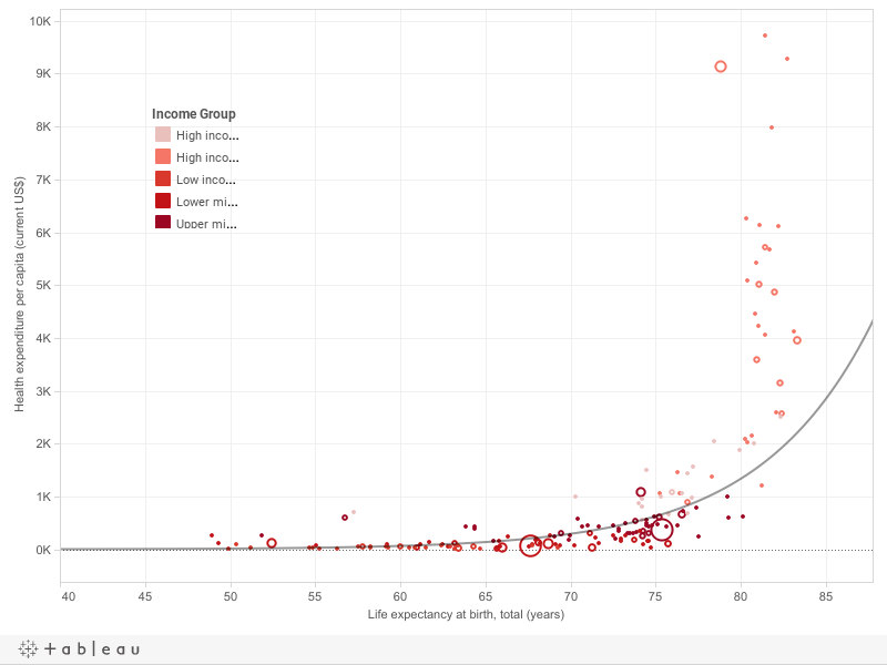Health Expenditure vs Life Expectancy