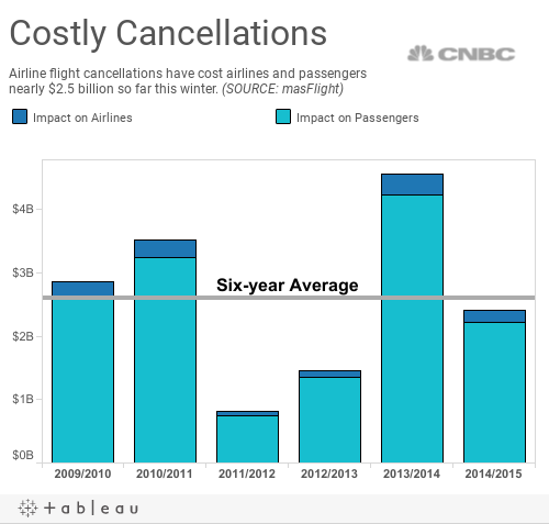 Costly Cancellations