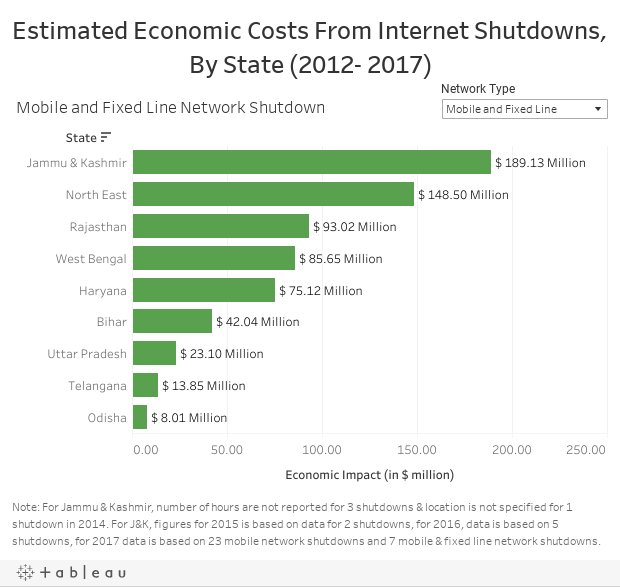 Estimated Economic Costs From Internet Shutdowns, By State (2012- 2017)