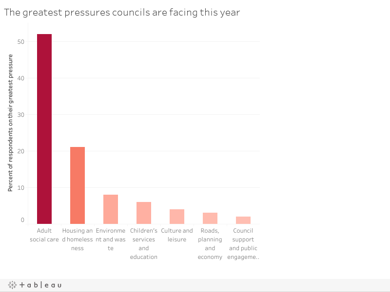 The greatest pressures councils are facing this year
