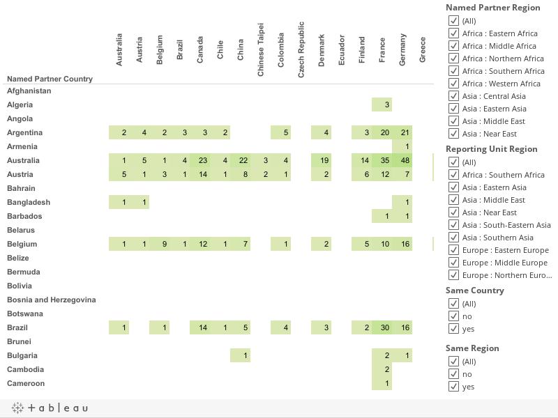 Country/Territory Pairs (2012-13)