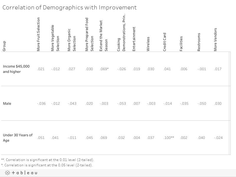 Correlation of Demographics with Improvement