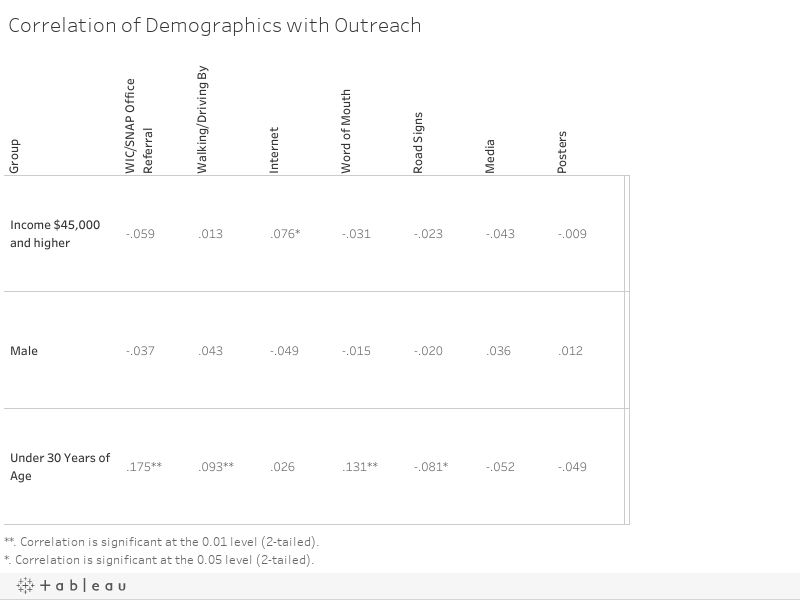 Correlation of Demographics with Outreach