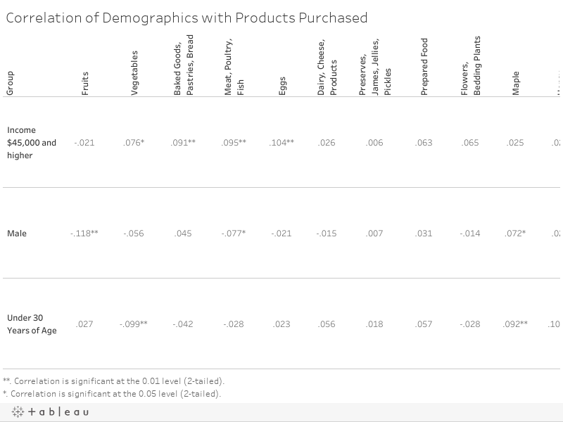 Correlation of Demographics with Products Purchased