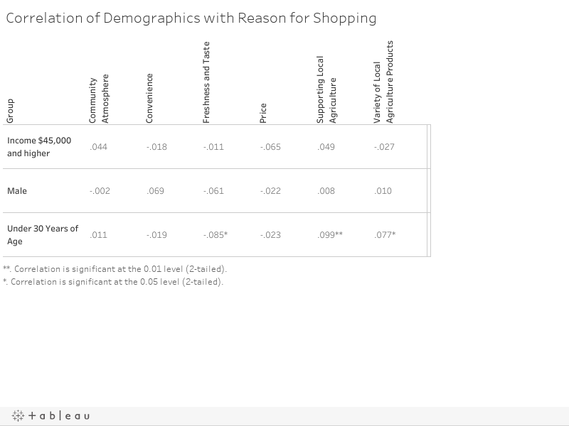 Correlation of Demographics with Reason for Shopping
