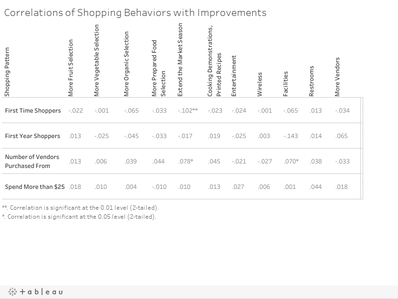 Correlations of Shopping Behaviors with Improvements