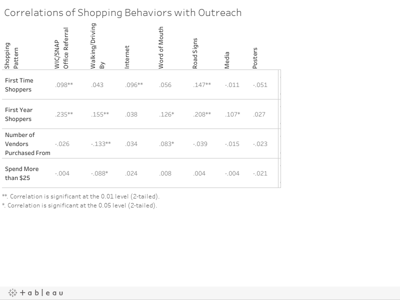 Correlations of Shopping Behaviors with Outreach