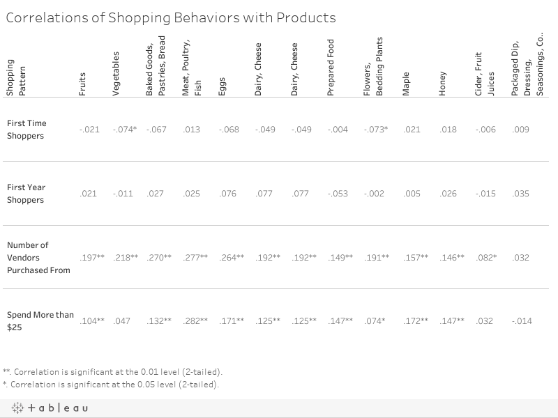 Correlations of Shopping Behaviors with Products