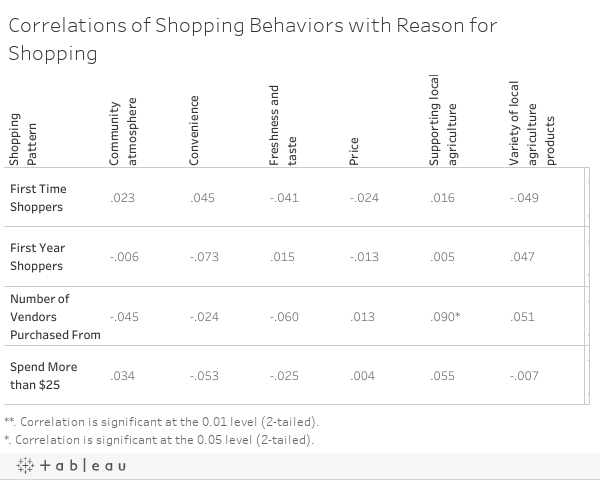 Correlations of Shopping Behaviors with Reason for Shopping