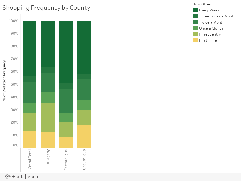 Shopping Frequency by County