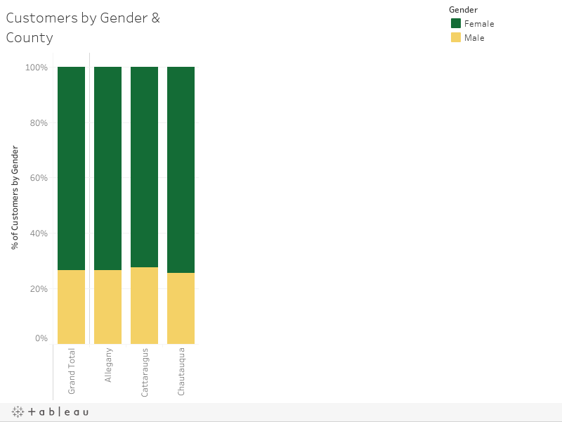 Customers by Gender & County