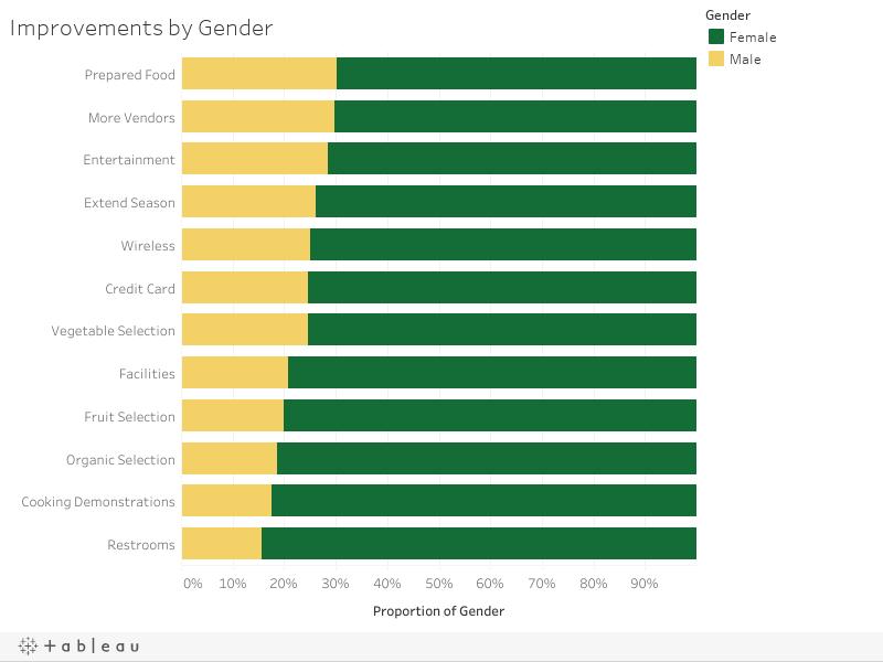 Improvements by Gender
