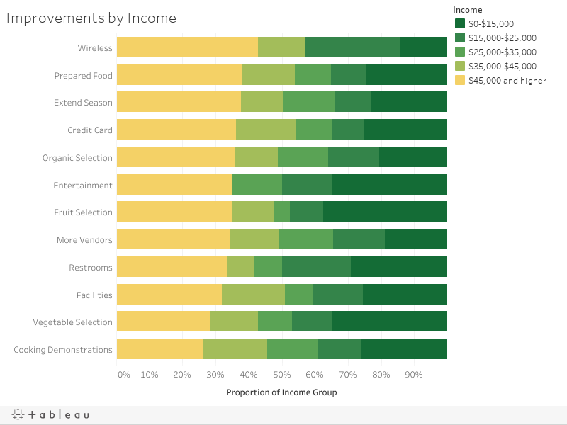 Improvements by Income
