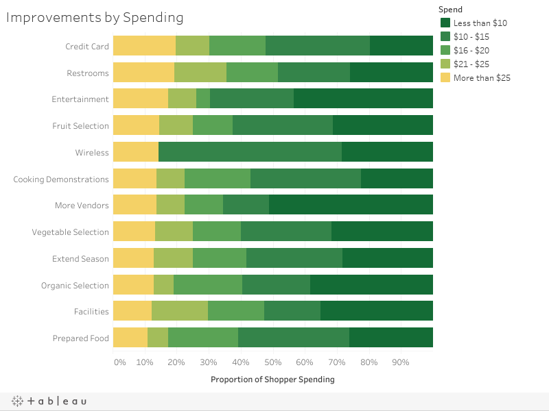 Improvements by Spending