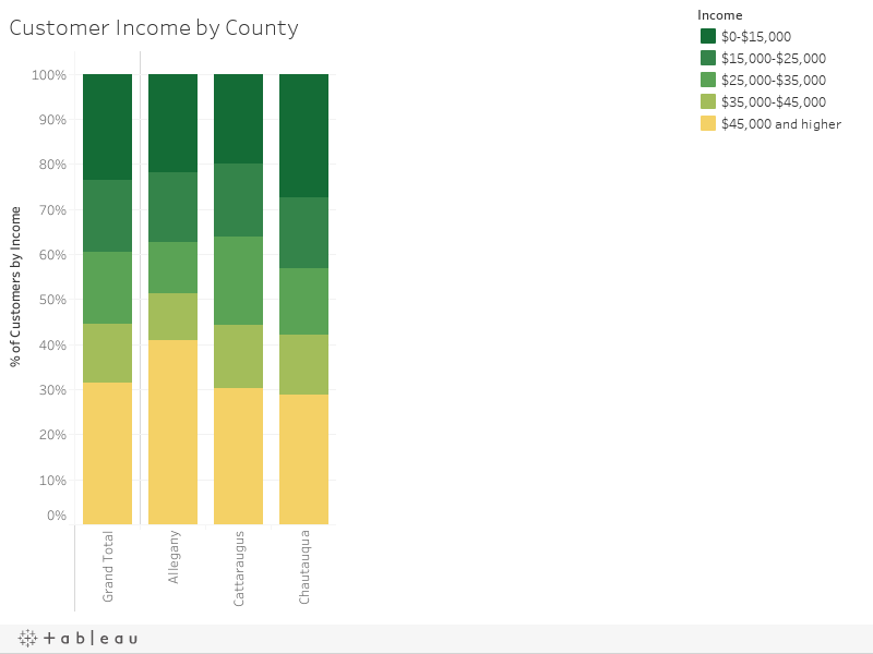 Customer Income by County