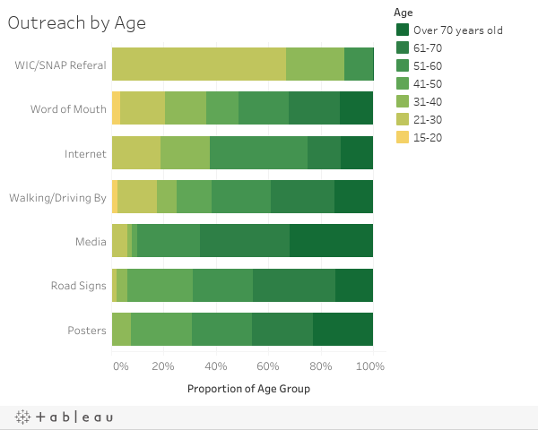 Outreach by Age