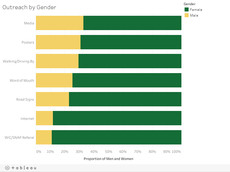 Heard About the Market by Gender