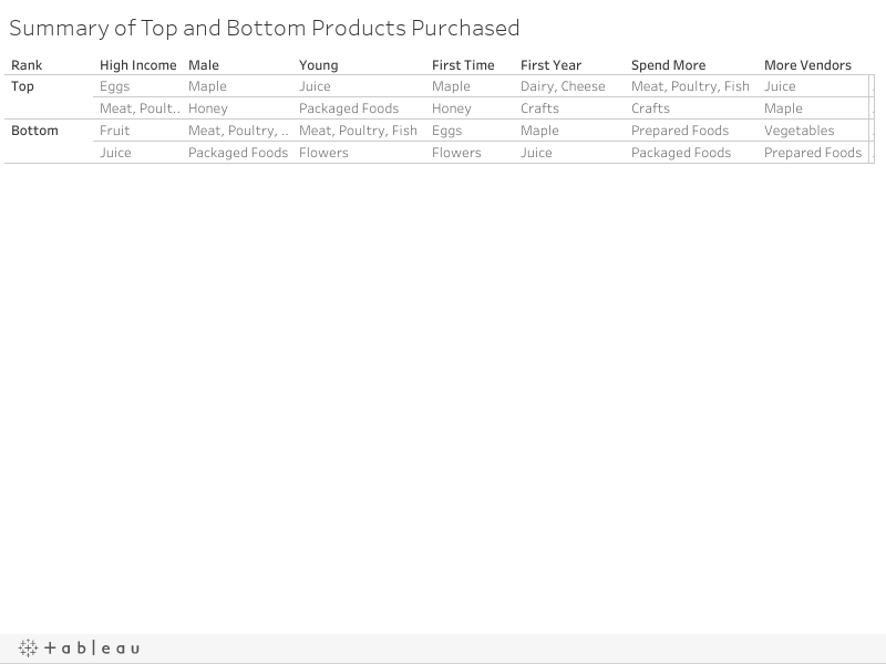 Summary of Top and Bottom Products Purchased