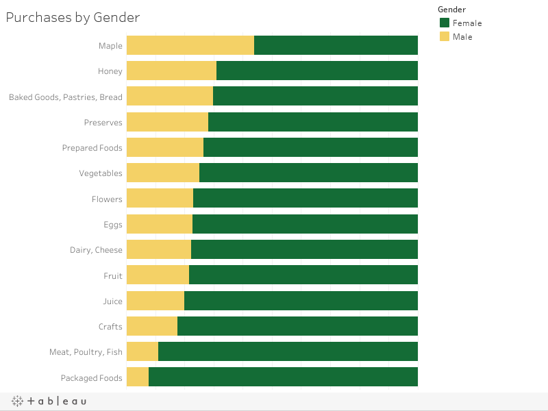 Purchases by Gender