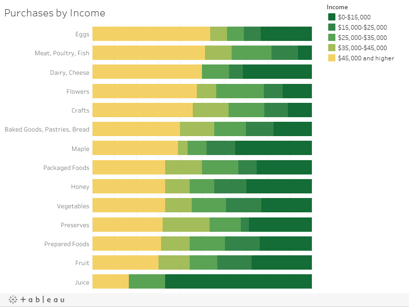 Purchases by Income