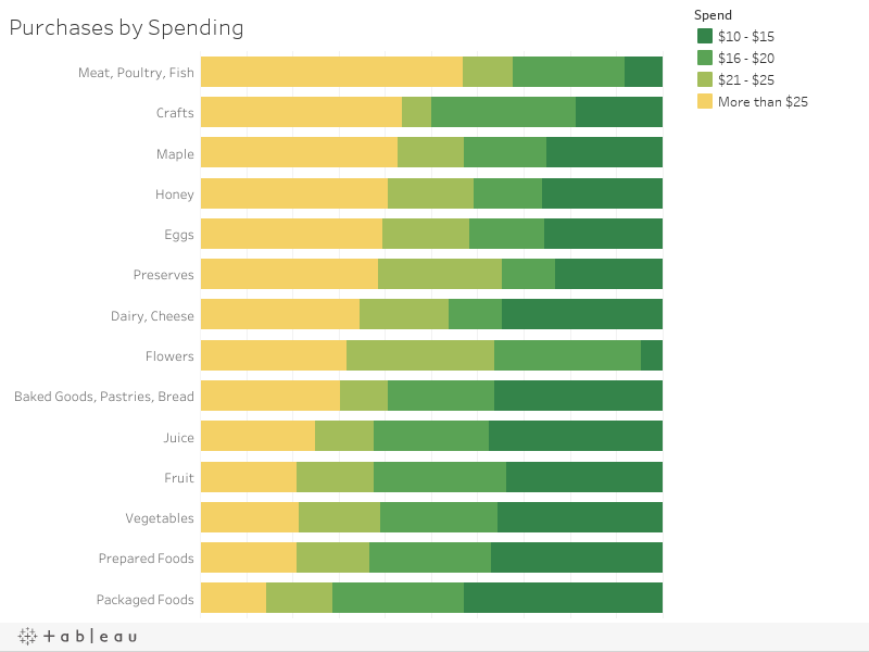 Purchases by Spending