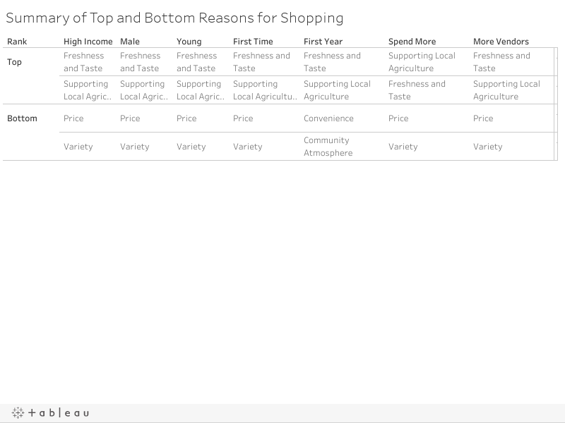 Summary of Top and Bottom Reasons for Shopping