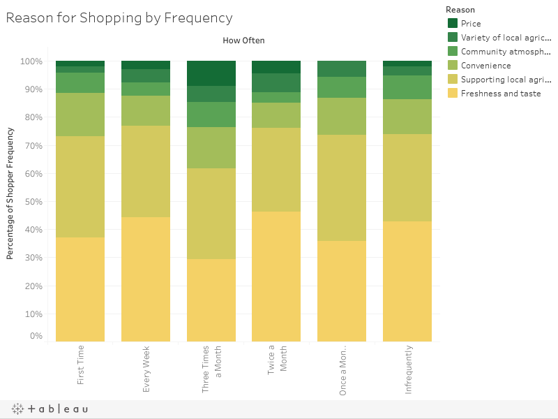 Reason for Shopping by Frequency