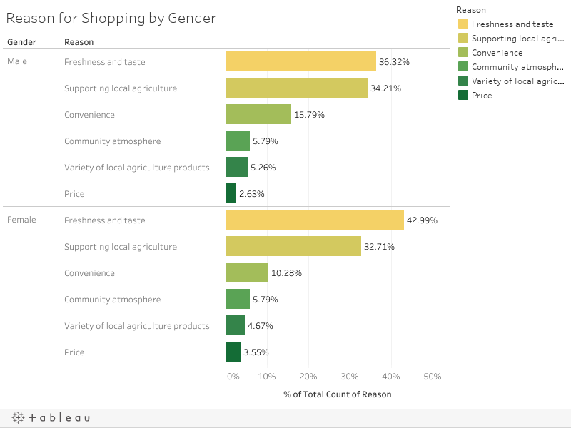 Reason for Shopping by Gender