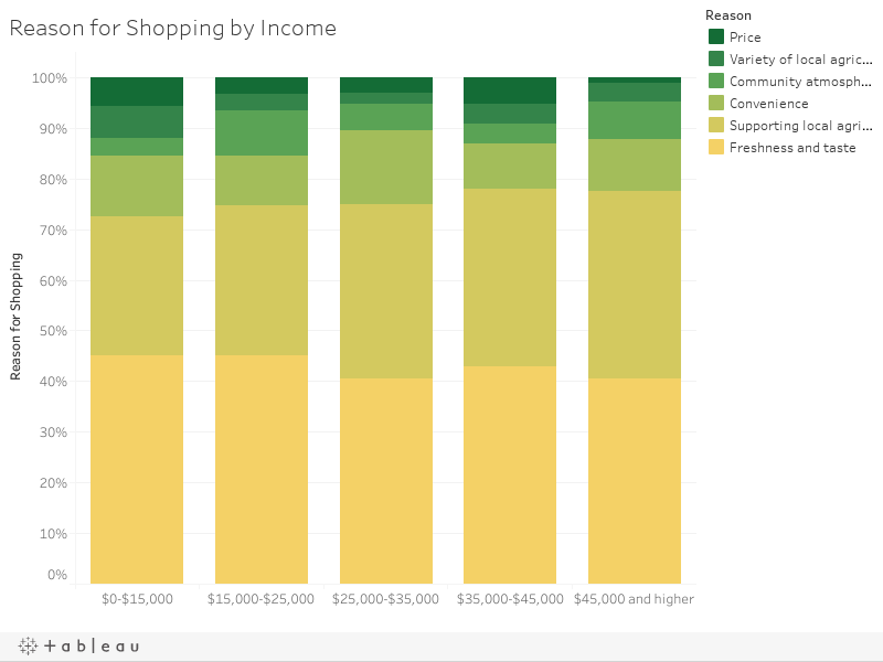 Reason for Shopping by Income