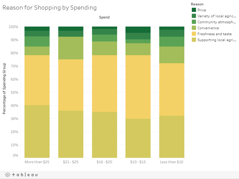 Reason for Shopping by Spending