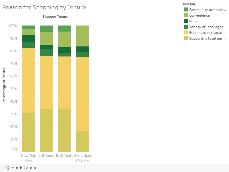 Reason for Shopping by Tenure