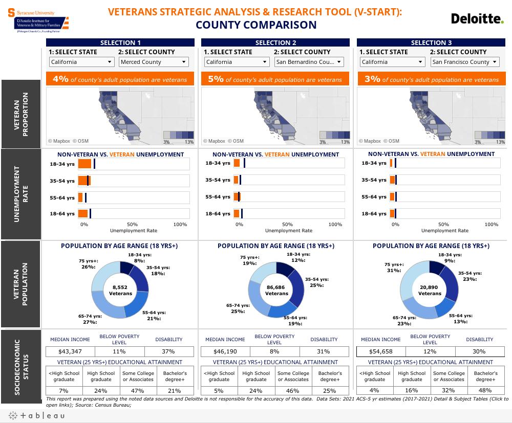 County Comparison 2