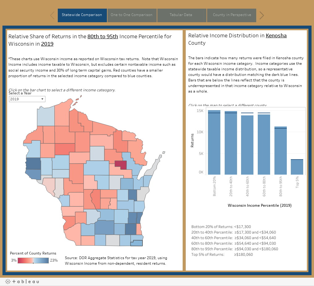 County Income Distribution Interactive Data