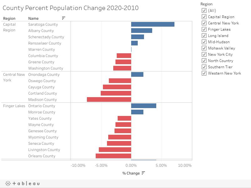 County Percent Population Change 2020-2010