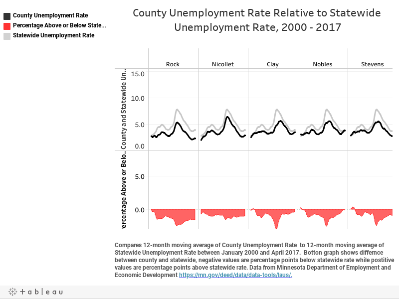 County Unemployment Rate Relative to Statewide Unemployment Rate, 2000 - 2017
