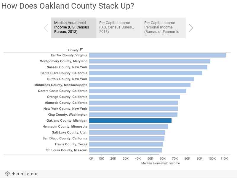 How Does Oakland County Stack Up?