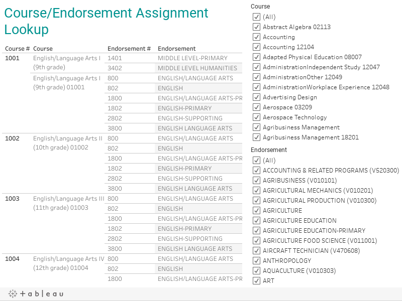 Assignment rules and lookup courseendorsement assignment lookup xflitez Image collections