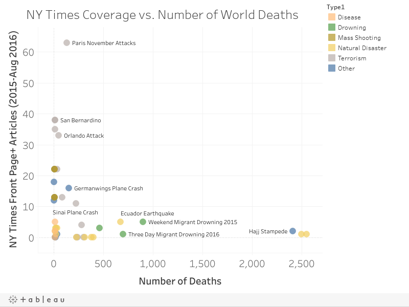 NY Times Coverage vs. Number of World Deaths